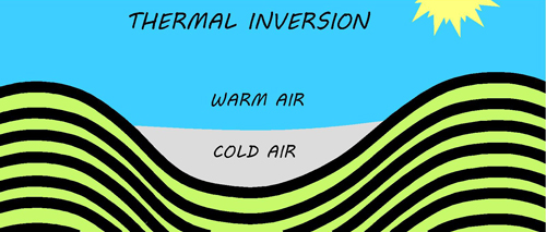 thermal inversion