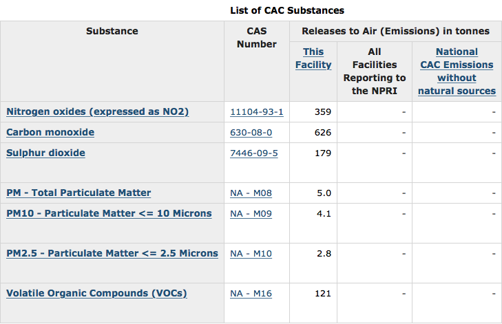 List of CAC Substances
