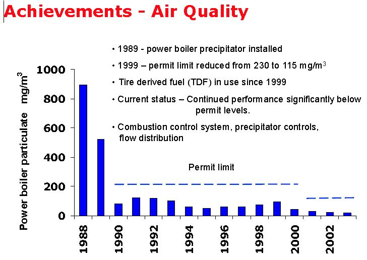 achievements air quality